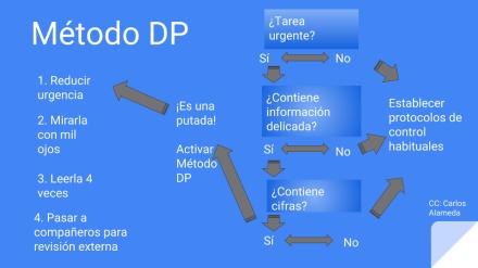 20170310-MetodoDP
